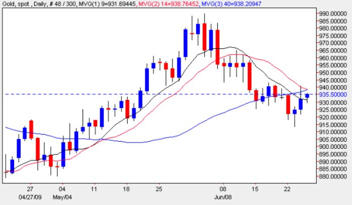 Spot Gold Price Chart - Daily Gold Prices 25th June 2009