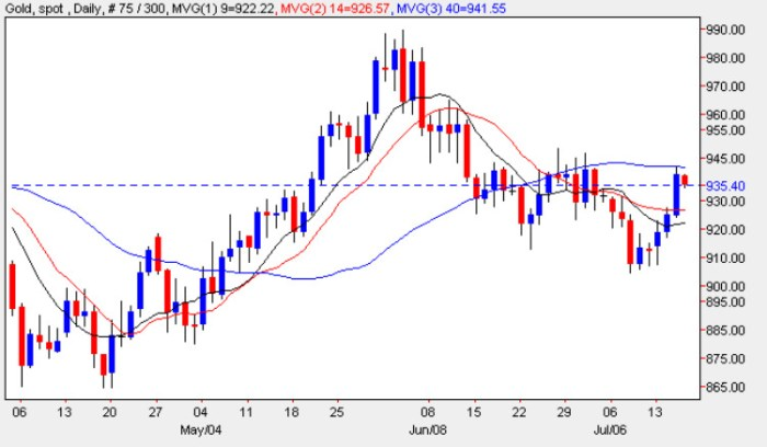 Spot Gold Prices - Gold Price Chart 16th July 2009