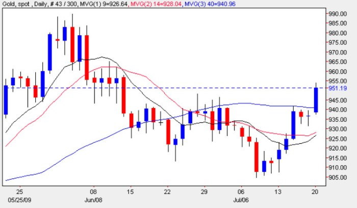 Gold Chart 20th July 2009