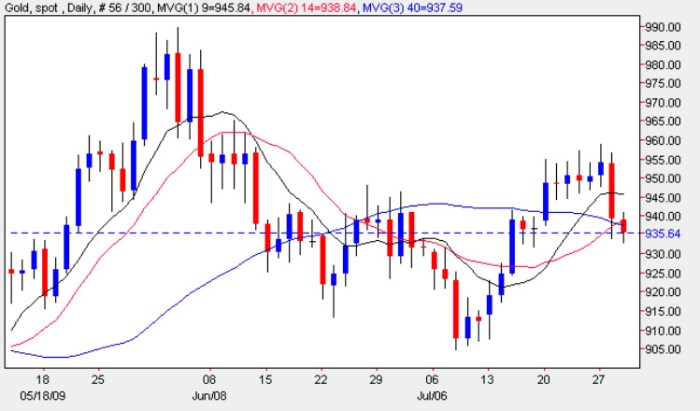 Daily Gold Chart 29 July 2009