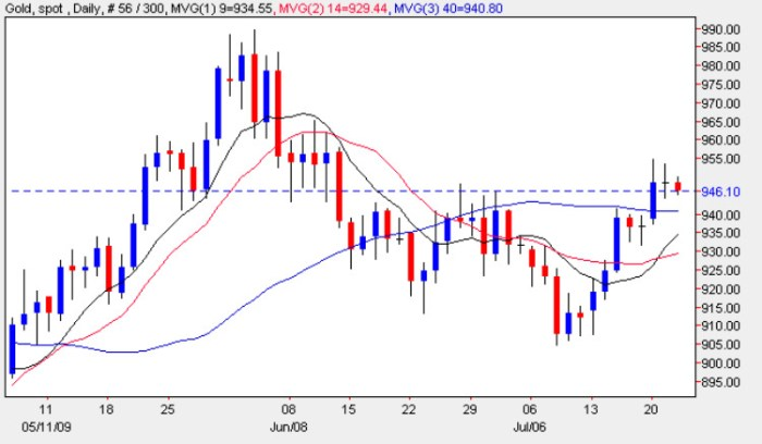 Daily Gold Chart 22 July 2009