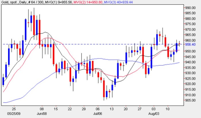 Gold Trading Chart - Spot Gold Prices 14th August 2009