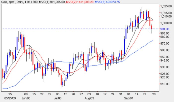Spot Gold Price Chart - Gold Prices 28th September 2009