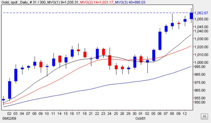 Gold Prices 13 Oct 2009