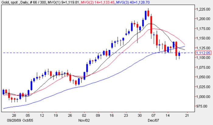 Spot Gold Price Chart - 18th December 2009