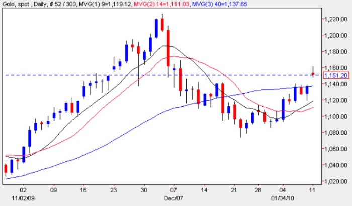 Gold Spot Price Chart - Latest Daily Gold Prices 11th January 2010