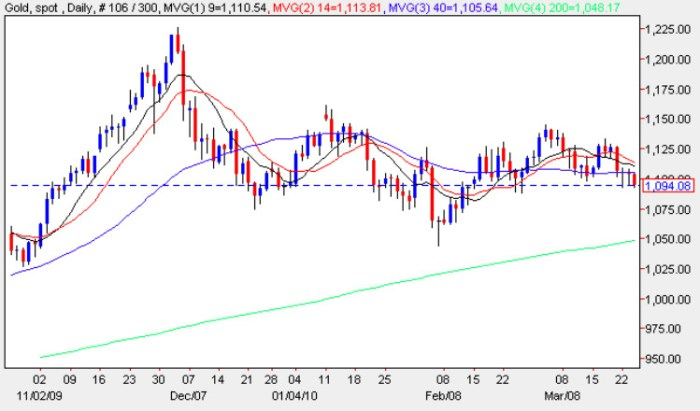 Spot gold price chart for trading gold