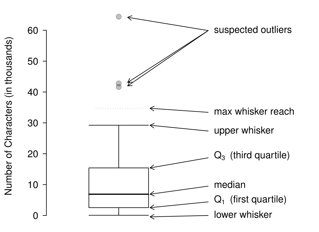 Numerical Summaries And Box Plots