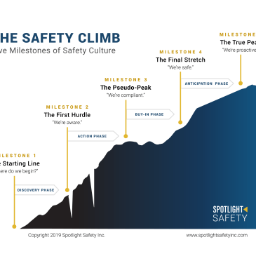 Introducing The Safety Climb Method: A New Way to Measure Safety