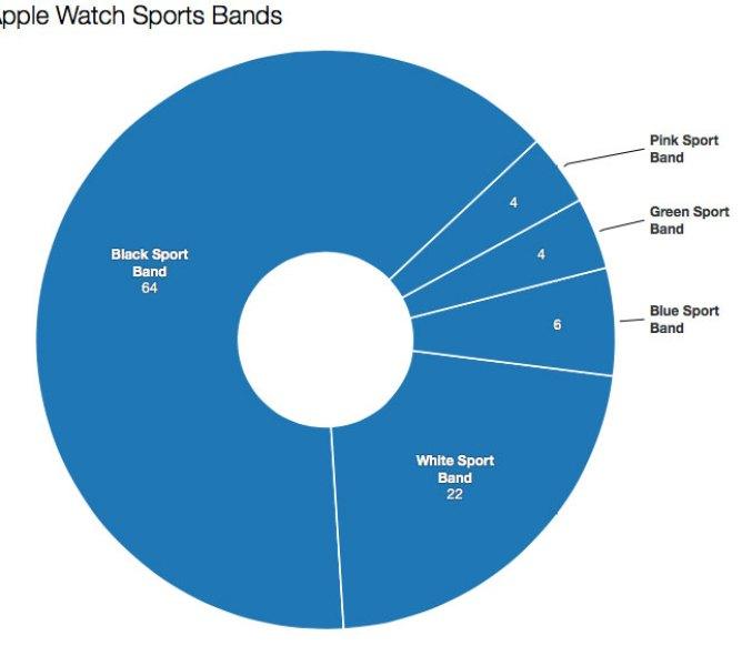 Slice-Intelligence-Apple-Watch-Sports