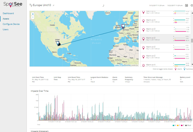 The SpotSee Cloud provides a visual dashboard with real-time updates on conditions monitored