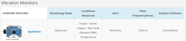 OpsWatch Vibration Monitoring for Equipment and Transit Containers