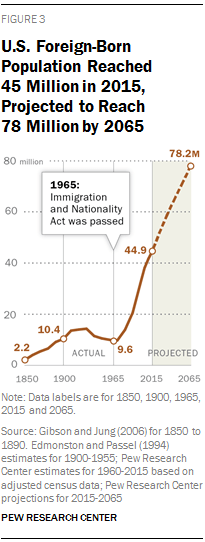 u-s-foreign-born-population-reached-45-million-in-2015-projected-to-reach-78-million-by-2065