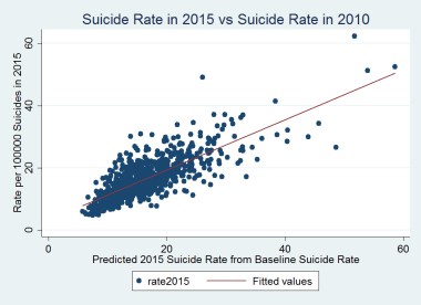 suicide2015prediction2