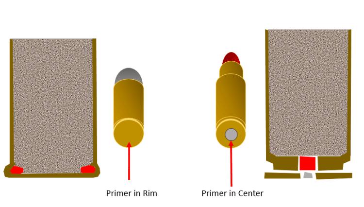 Center-or-Rim