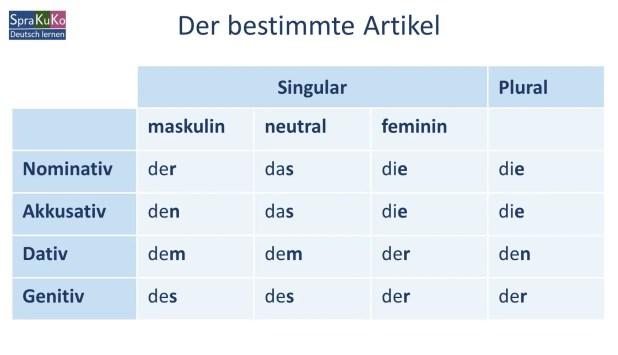 German articles Archive   Deutsch lernen und unterrichten   Sprakukos  DaF-/DaZ-Blog