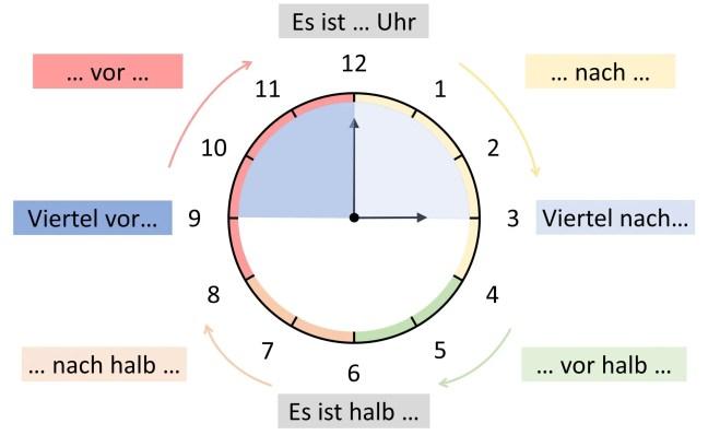 Informelle / Inoffizielle Uhrzeit - Deutsch lernen - Übersicht