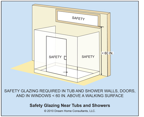 Why And When To Have Safety Glazing Keep Broken Glass