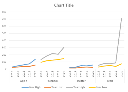 excel panel line chart example