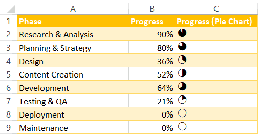 How to create an in-cell pie chart in excel free template