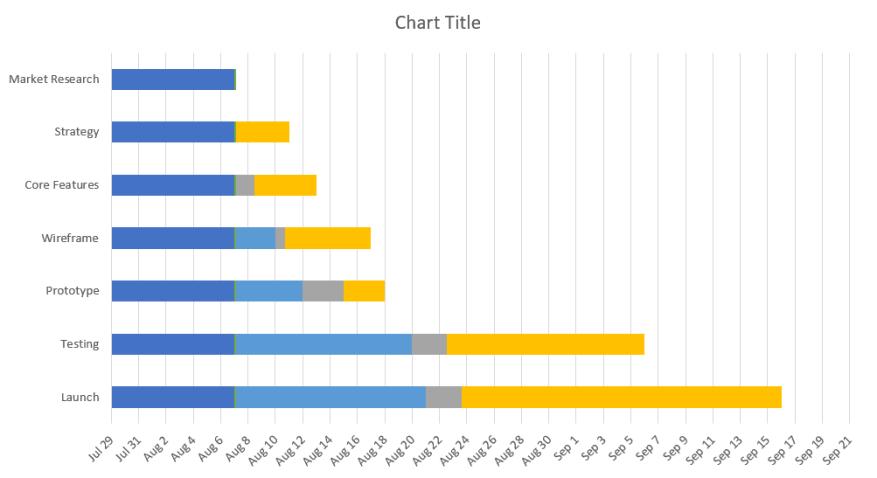 Gantt chart 2