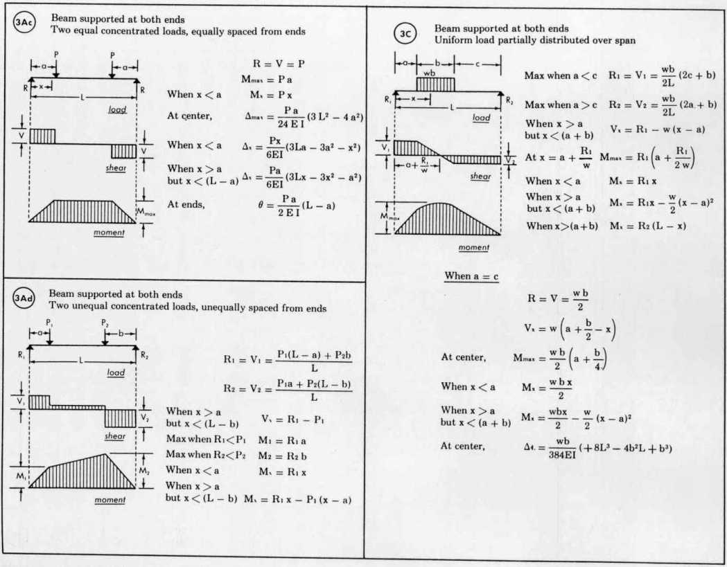 Simply Supported Beam Equations
