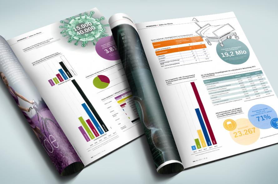 Infografiken für Gesundheitswirtschaftsmagazin kma