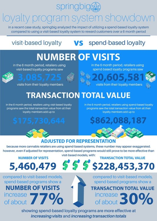 points per dollar vs visits infographic