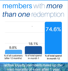 rewards redeemed by customers case study