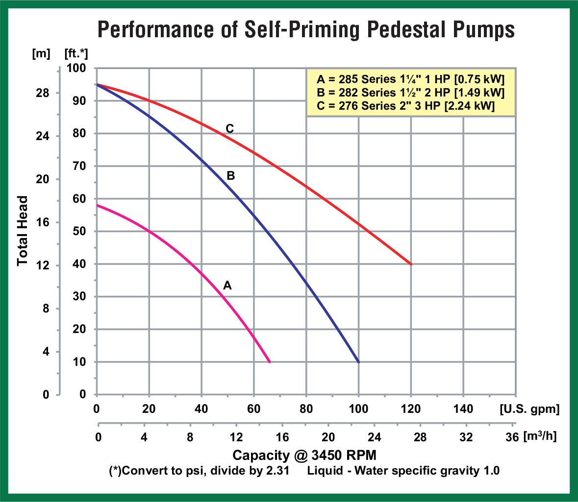 99 Self Priming Centrifugal Pump With Bearing