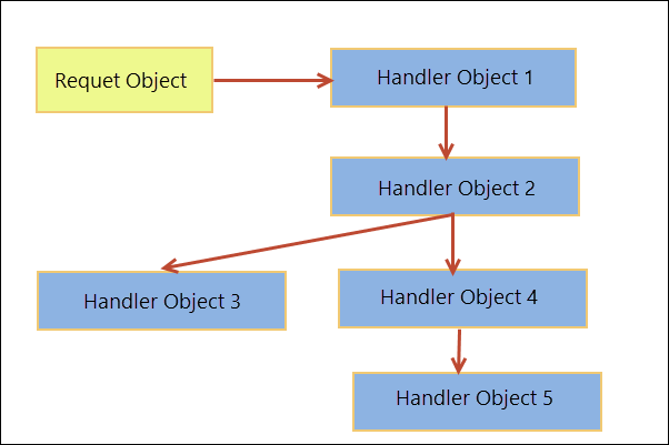 This image shows the flow of request in Chain of Responsibility pattern