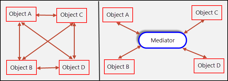 Mediator Pattern - Object interactions without and with mediator
