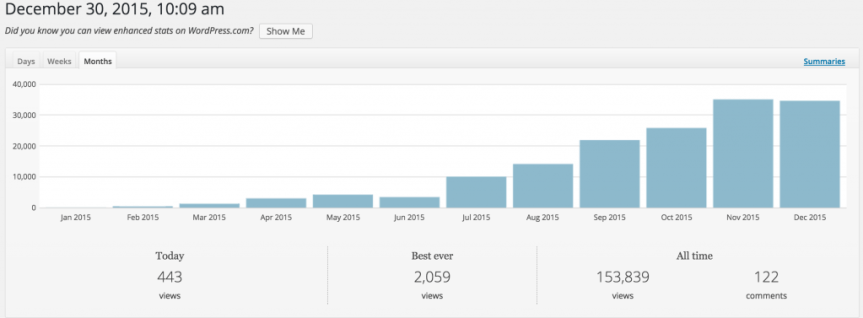 spring framework guru monthly page views in 2015