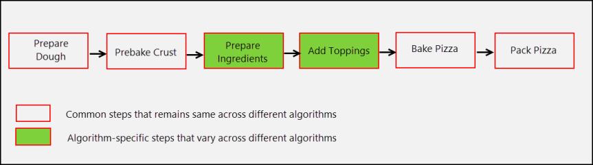 Algorithm Steps of Pizza Maker