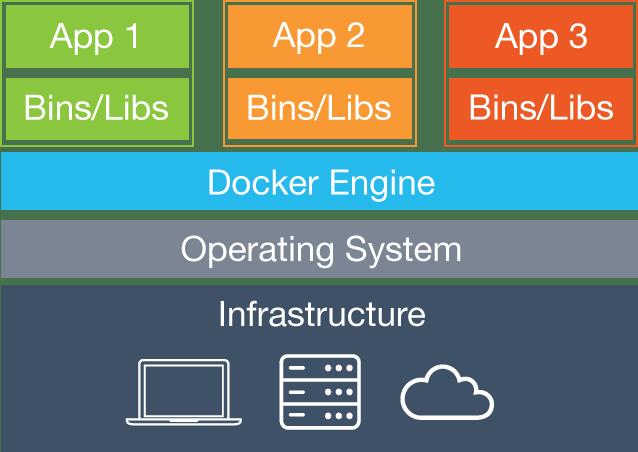 Docker What is a VM