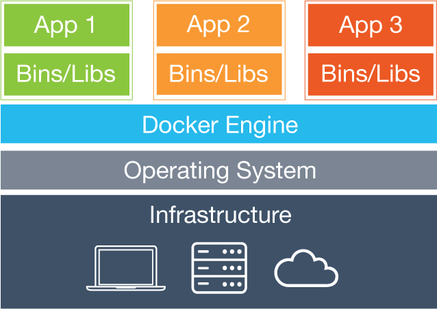 Docker What is a VM