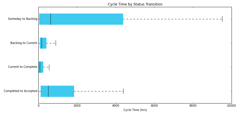 Developer cycle time variability by Sprint.ly