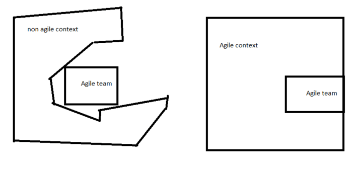 technical agility without business agility