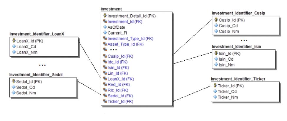 relational-database-example
