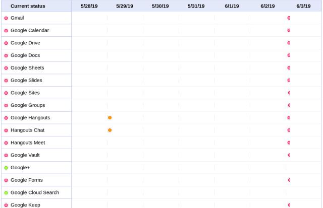 Google Outage Staus on GSuite Staus Dashboard