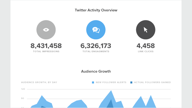 Sprout Social Twitter Activity Overview Report