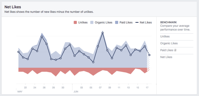 facebook likes vs organic and paid