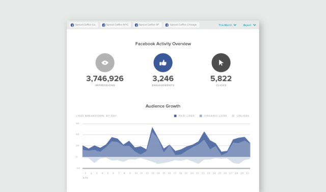 New Facebook Pages Report by Sprout Social