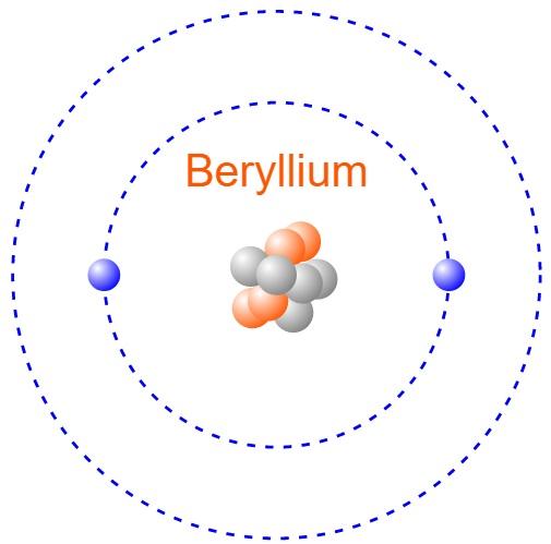 Bohr Model Of Beryllium