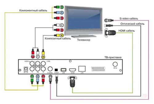 DVB-T2 Confix Şemasını Çağdaş TV'ye Bağlama