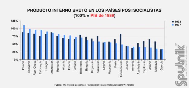 PIB - Paises Postsocialistas 1993-1997