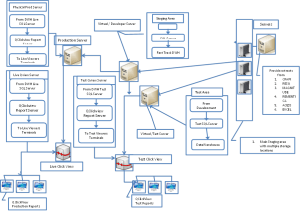 Detailed Architecture Flow Diagram Example | SQL Business Intelligence
