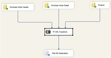 Create XML Files With SSIS | Data and Analytics with Dustin Ryan