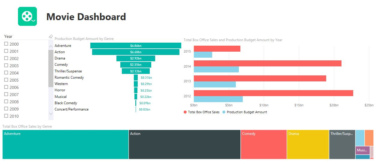 Power BI Desktop: My First Run Through | Data and Analytics