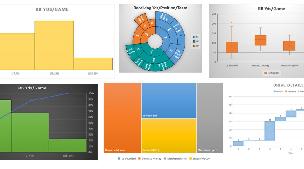 Here s the new excel 2016 chart types data and analytics with